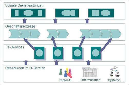 IT-Servicemodell